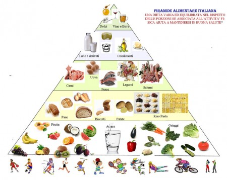 piramide-alimentare-italiana-nutrizionista-trani-puglia-e1432905602208